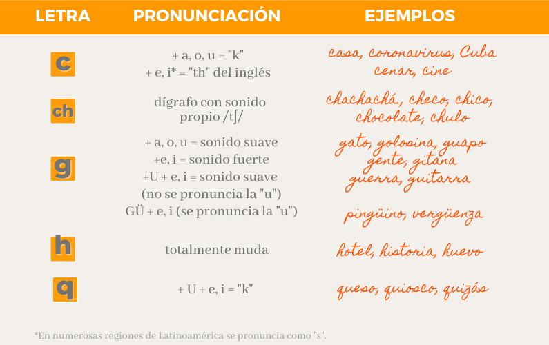 Particularidades pronunciación