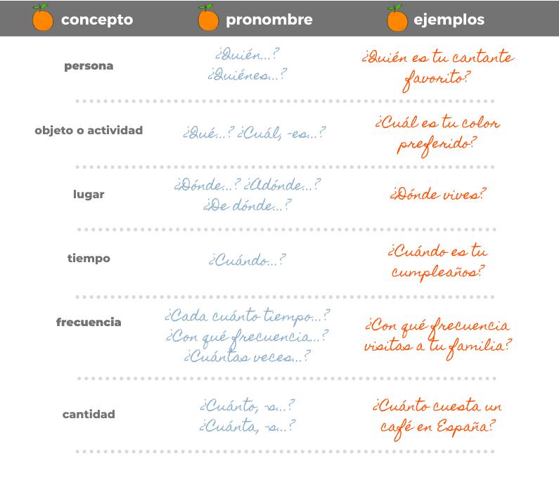 Pronombres interrogativos español