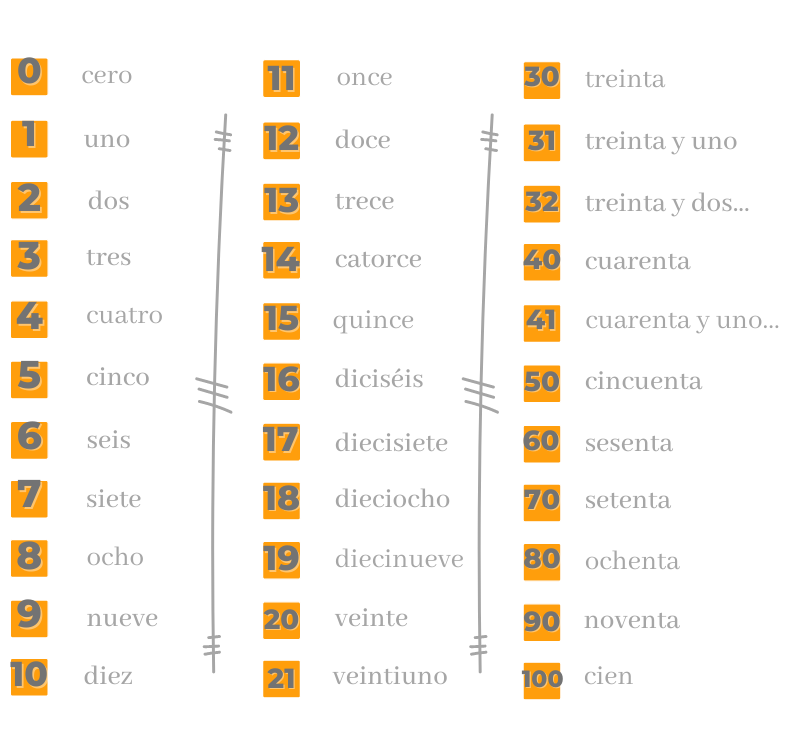 Los_numeros_en_español